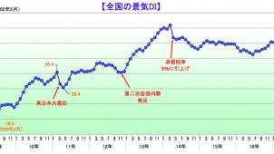 建設業の景況感が4カ月連続で悪化−帝国データバンク調べ