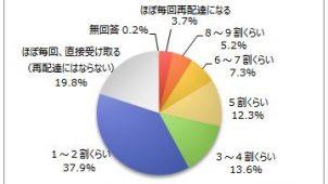 宅配便の受け取り方法、宅配ボックスが10.9%–マイボイスコム調べ