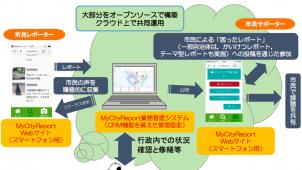 東大生研、次世代型市民協働プラットフォームを開発 共同運営団体を募集