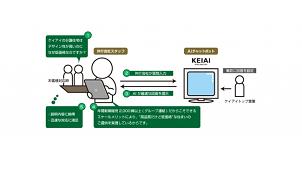 ケイアイスターの不動産商談サポートシステム導入150店舗を達成