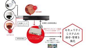 防犯カメラの異変を知らせるレコーダパトロールシステムを発売
