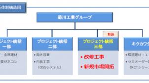 菊川工業、ストック対応を強化 改修工事部門を新設