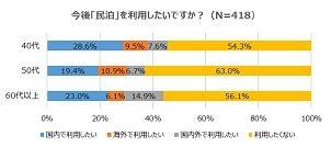 民泊制度に「賛成」6割超も「利用したい」は4割に スマイスター調べ