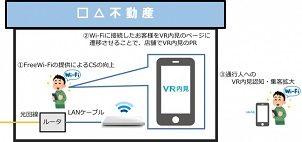 ナーブ、NTT東と提携しWi-Fiサービスを開始 不動産会社PRに貢献