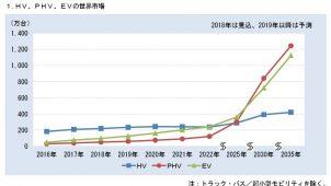 2025年以降、EV・PHVの伸び加速
