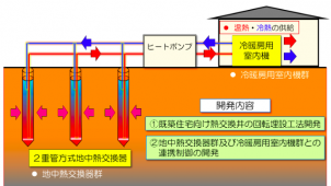 NEDOと日大工学部、一般住宅向け浅層地中熱利用システムの低コスト化技術を開発