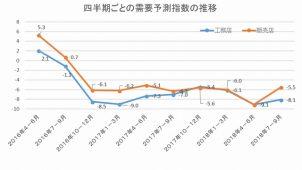 工務店の需要予測 9四半期連続でマイナス ジャパン建材調べ