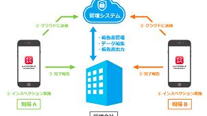 Non Brokers、法人向けインスペクションデータ管理システムを提供