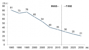大工の人数は2030年21万人に 野村総研が予測
