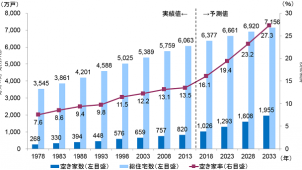 2033年の空き家率は27.3%「有効活用進まなければ上昇」野村総研調べ