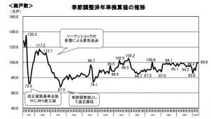 5月新設住宅着工戸数、2カ月連続増加も持家は低調