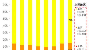 主要都市の9割超で地価上昇 国交省「地価LOOKレポート」