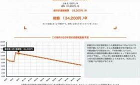 LIFULL、マンションの固定資産税額シミュレーション機能を提供