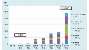 2030年の新型・次世代太陽電池市場、2433億円と予測-富士経済