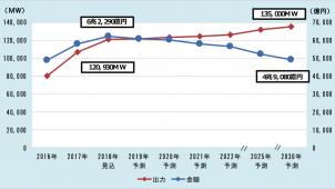 LIXILがグローバル化加速、来年4月から5カンパニー体制に