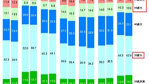 マンション購入者、60歳以上の割合が初の1割超え フラット35利用者調査