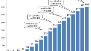 エコキュートの業界累計出荷台数が600万台を突破