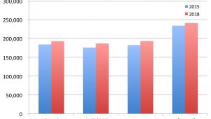 個人宅建設費用の平米単価、8605円上昇 建設価格調査会調べ
