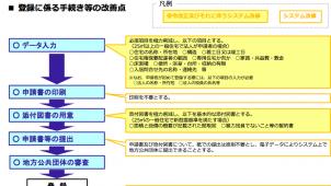 国交省、セーフティネット住宅の申請手続きを簡素化
