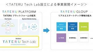 TATERU、シンガポールにブロックチェーン技術研究所を新設
