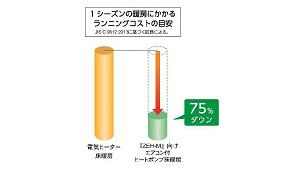 集合住宅ZEH向けのエアコン付きヒートポンプ床暖房を商品化