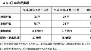 「リ・バース60」、4〜6月付保実績戸数が2.8倍