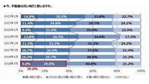 「不動産は売り時」77.4%-野村不動産アーバンネット調べ