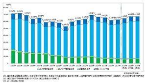 住宅リフォーム市場、2018年は6.5兆円規模 矢野経済研調べ