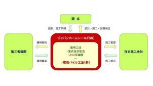 ジャパンホームシールドの第三者証明技術に「環境パイル工法」ラインナップ-兼松サステック