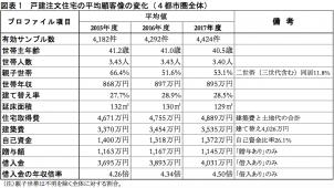 「戸建注文住宅の顧客実態調査」建築費は81万円増 住団連調べ