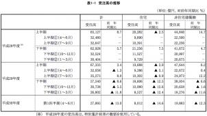 建築物リフォーム・リニューアル工事受注高は13%減、国交省調べ