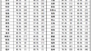 住宅用火災警報器の全国設置率は81.6% トップは福井県95.1%