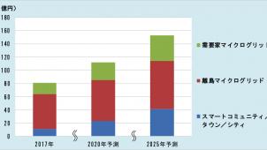 マイクログリッド市場、2025年に153億円 富士経済調べ