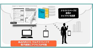 富士経済グループ、企業向けに市場調査の電子閲覧サービス