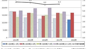 4~6月の住宅リフォーム市場は前年比0.2%増 矢野経済研調べ