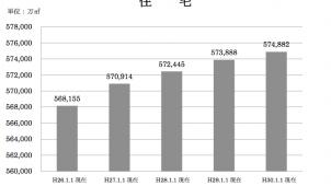 建築物ストック統計、住宅の延べ床面積は前年比0.2%増