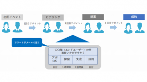 集客支援ツール「Kengaku Cloud」が機能強化 有料プラン追加