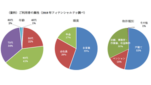 フィナンシャルドゥ、リバースモーゲージの保証残高が20億円突破