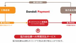ダンドリワークス、早期支払いサービス「ダンドリペイメント」開始