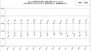 「フラット35」金利、2カ月連続で上昇