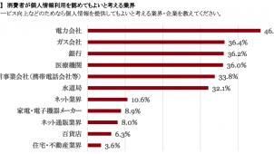 ホームIoT・スマートデバイス利用は1割未満、PwCコンサルティング調べ