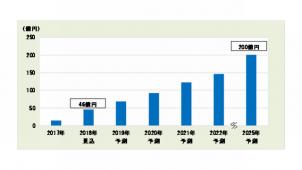 急拡大のスマートスピーカー市場、2025年は200億円と予測 富士キメラ総研