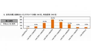 1都3県の子なし共働き夫婦、自宅平均価格は4179万円 アットホーム調べ