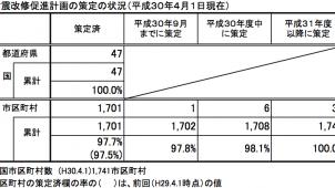 耐震改修促進計画、市区町村の97.7%が策定済
