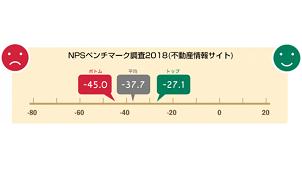 不動産情報サイトの顧客ロイヤルティ1位は「SUUMO」