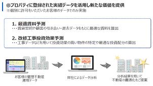 プロパティデータバンク、ビッグデータ活用のデータサイエンス事業を開始