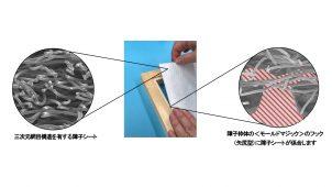 不織布x薄型面ファスナー、張り替えが容易な障子を共同開発