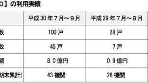 「リ・バース60」、7〜9月付保実績戸数が6.4倍