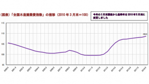 木造建築費指数、13期連続で上昇