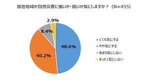 居住地域が自然災害に強いか弱いか「気にしない」11.3%